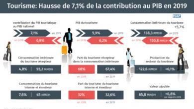 Photo de Turismo: Aumento de 7,1% de la contribución al PIB en 2019